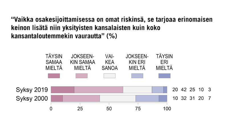 Yhä useampi suomalainen suhtautuu osakesijoittamiseen myönteisesti