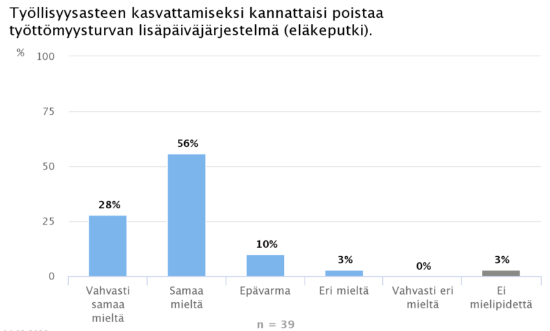 Ekonomistikone.fi: Eläkeputken poisto kohentaa työllisyyttä