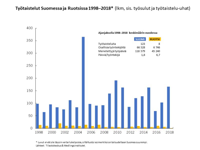 Suomessa työtaisteluita on huomattavasti enemmän kuin Ruotsissa