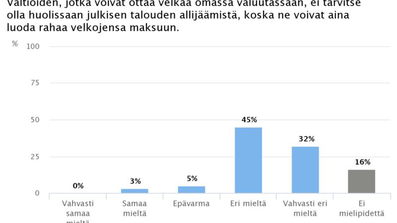 Ekonomistikone.fi: Ekonomisteilta ei uudelle rahateorialle