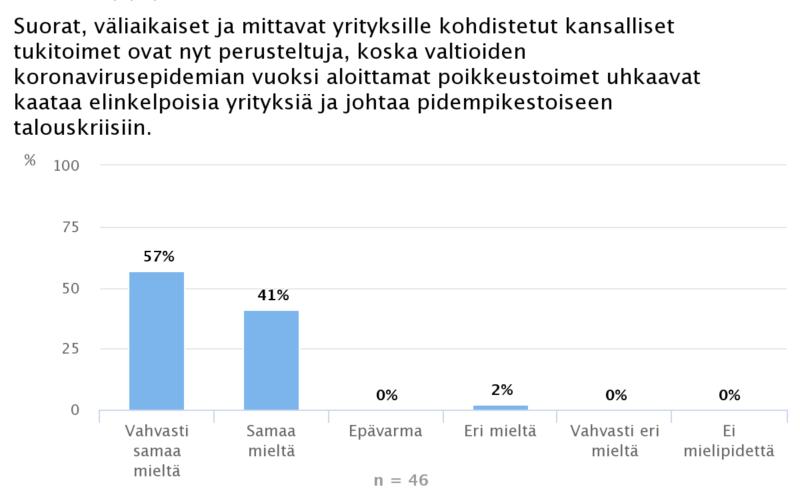 Ekonomistikone.fi: Yritysten tukeminen koronakriisissä perusteltua