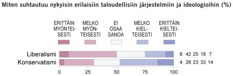 Suomalaiset suhtautuvat myönteisesti liberalismiin, mutta karsastavat konservatismia