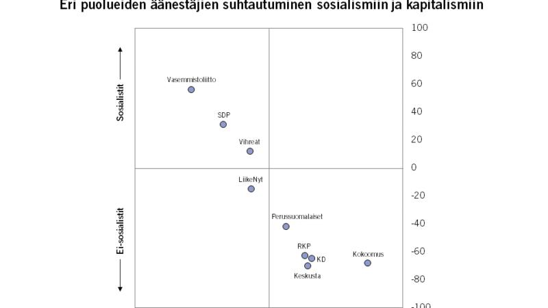 Äänestäjät jakautuvat edelleen vasemmistoon ja oikeistoon – Näin eri puolueiden kannattajat suhtautuvat kapitalismiin ja sosialismiin