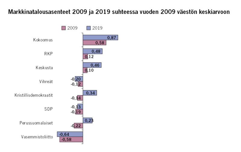 Suomalaiset aiempaa markkinatalousmyönteisempiä – Suuri muutos perussuomalaisten kannattajissa