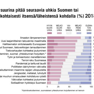 Näin suomalaiset suhtautuivat erilaisiin turvallisuusuhkiin vuonna 2018 – kolmannes piti pandemiaa ja tauteja uhkana