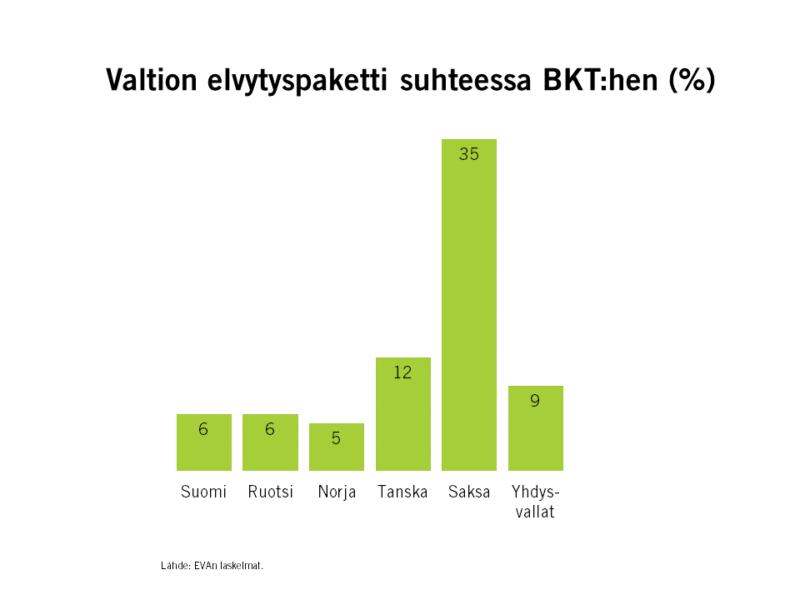 Näin tukipaketit vertaantuvat – Suomen vientimarkkinoilla elvytetään kunnolla