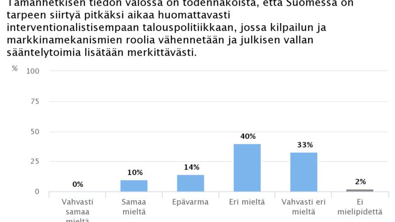 Ekonomistikone.fi: Koronakriisi ei merkitse tiukasti säännellyn talousjärjestelmän paluuta