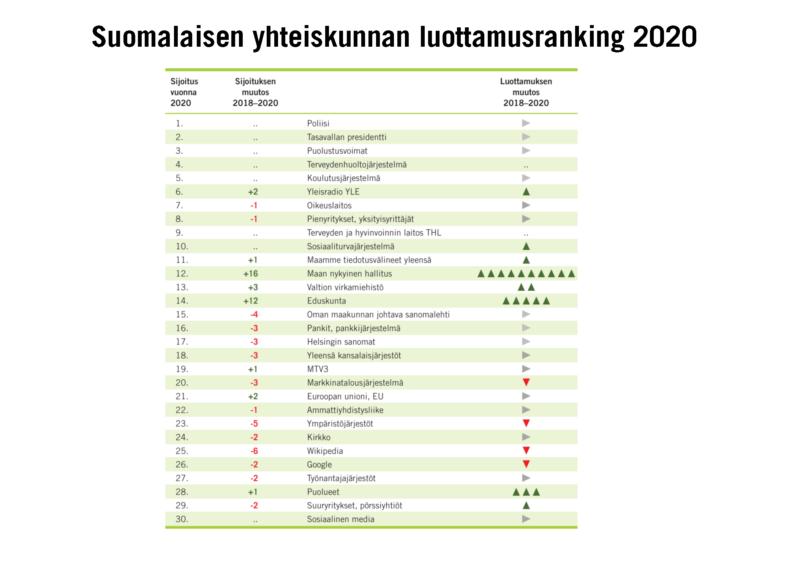 Koronakriisi palautti luottamuksen politiikkaan – tällainen on suomalaisen yhteiskunnan luottamusranking 2020