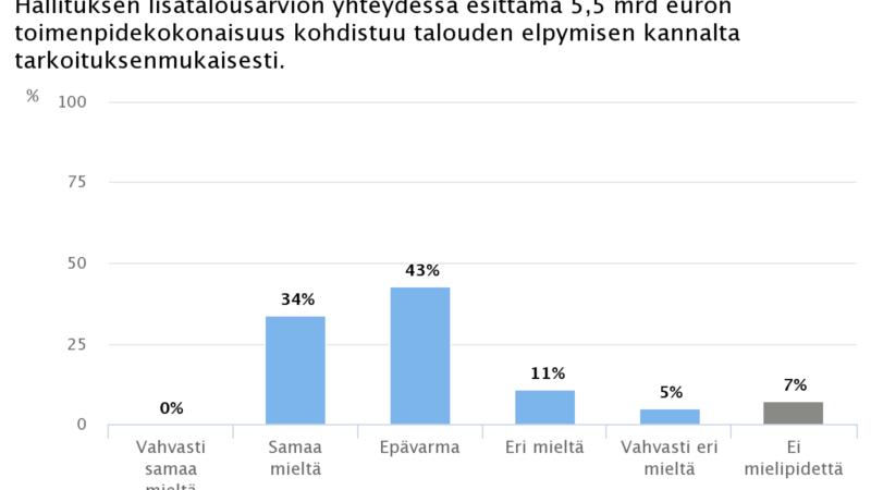 Ekonomistikone.fi: Vain kolmannes ekonomisteista katsoo lisätalousarvion kohdistuvan hyvin