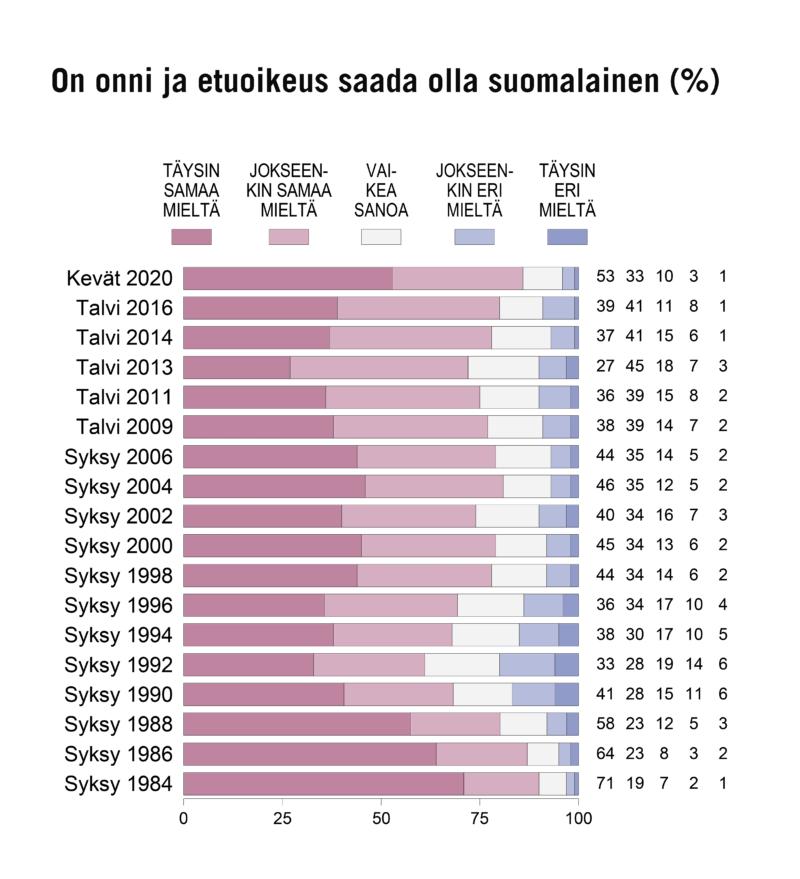 YLPEYS SUOMALAISUUDESTA POIKKEUKSELLISEN SUURTA KORONAKRIISISSÄ