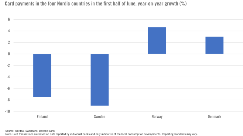 Nordic Economies and the Coronavirus Crisis: Why Fear Matters More than Restrictions