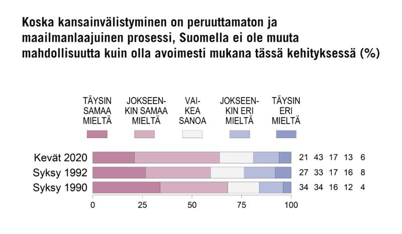 SUOMALAISTEN ENEMMISTÖ PITÄÄ KANSAINVÄLISTYMISTÄ VÄLTTÄMÄTTÖMYYTENÄ