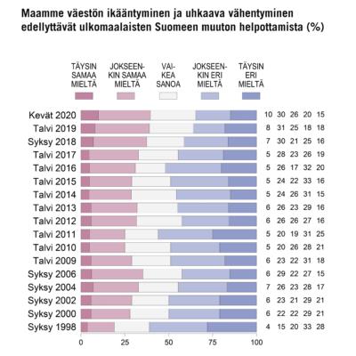 Suomalaisten maahanmuuttokriittisyys laantunut