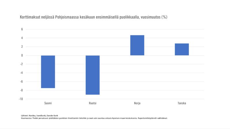 Näin talous kehittyy eri Pohjoismaissa – rajoitustoimista luopumisen sijaan ratkaisevaa on pelon nujertaminen