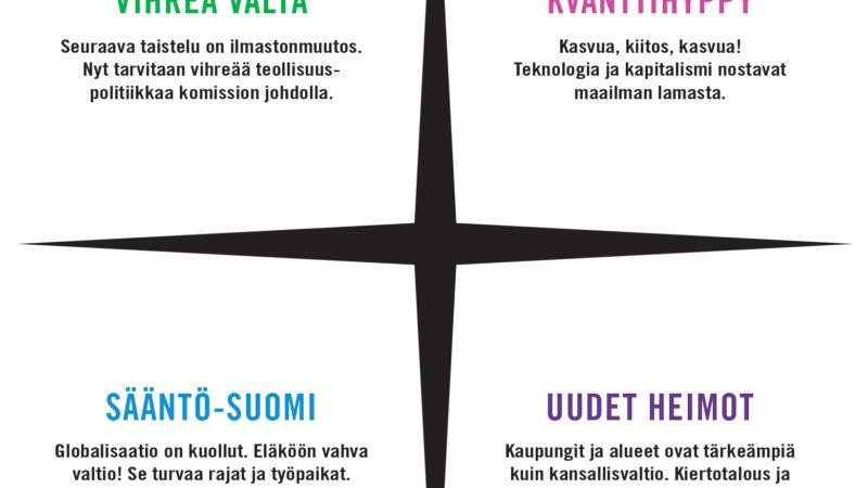 Neljä skenaariota Suomelle 2020–2028