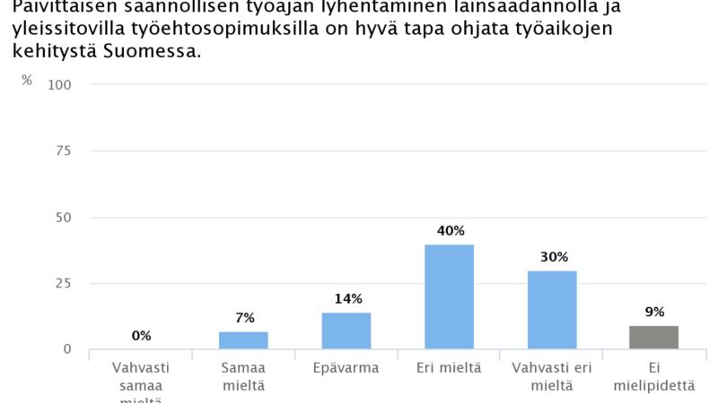 Ekonomistikone.fi: Taloustieteilijät torjuvat työajan lyhentämisen sääntelyllä