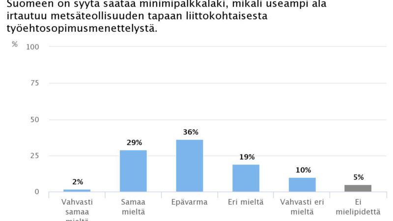 Ekonomistikone.fi: Minimipalkkalaki ei saa ekonomistienemmistön tukea